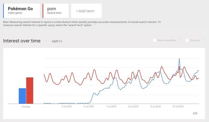 Pokemon go tan popular como el porno